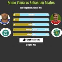 Bruno Viana vs Sebastian Coates h2h player stats