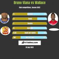 Bruno Viana vs Wallace h2h player stats