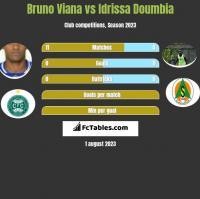 Bruno Viana vs Idrissa Doumbia h2h player stats