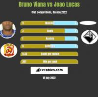 Bruno Viana vs Joao Lucas h2h player stats