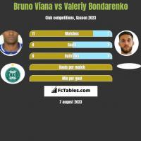 Bruno Viana vs Valeriy Bondarenko h2h player stats