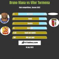 Bruno Viana vs Vitor Tormena h2h player stats