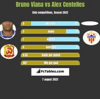 Bruno Viana vs Alex Centelles h2h player stats