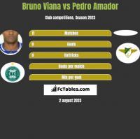 Bruno Viana vs Pedro Amador h2h player stats