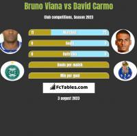 Bruno Viana vs David Carmo h2h player stats