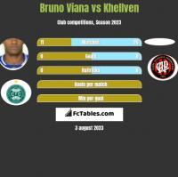 Bruno Viana vs Khellven h2h player stats