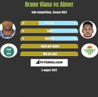 Bruno Viana vs Abner h2h player stats