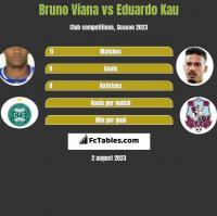 Bruno Viana vs Eduardo Kau h2h player stats