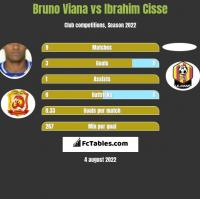 Bruno Viana vs Ibrahim Cisse h2h player stats