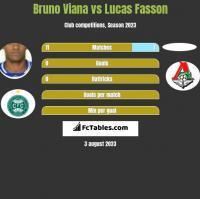 Bruno Viana vs Lucas Fasson h2h player stats