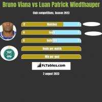 Bruno Viana vs Luan Patrick Wiedthauper h2h player stats