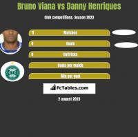 Bruno Viana vs Danny Henriques h2h player stats