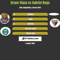 Bruno Viana vs Gabriel Noga h2h player stats