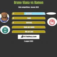 Bruno Viana vs Ramon h2h player stats