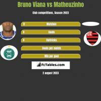 Bruno Viana vs Matheuzinho h2h player stats