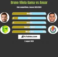 Bruno Vilela Gama vs Anuar h2h player stats