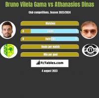 Bruno Vilela Gama vs Athanasios Dinas h2h player stats