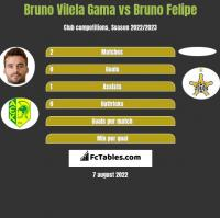 Bruno Vilela Gama vs Bruno Felipe h2h player stats