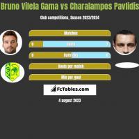 Bruno Vilela Gama vs Charalampos Pavlidis h2h player stats