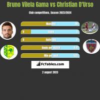 Bruno Vilela Gama vs Christian D'Urso h2h player stats