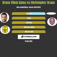 Bruno Vilela Gama vs Christopher Braun h2h player stats
