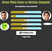 Bruno Vilela Gama vs Christos Almpanis h2h player stats