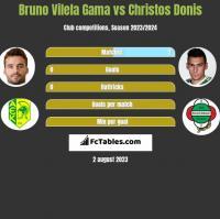 Bruno Vilela Gama vs Christos Donis h2h player stats