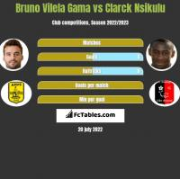 Bruno Vilela Gama vs Clarck Nsikulu h2h player stats
