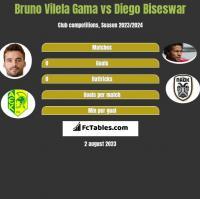 Bruno Vilela Gama vs Diego Biseswar h2h player stats