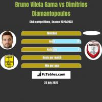 Bruno Vilela Gama vs Dimitrios Diamantopoulos h2h player stats