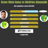 Bruno Vilela Gama vs Dimitrios Giannoulis h2h player stats
