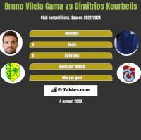 Bruno Vilela Gama vs Dimitrios Kourbelis h2h player stats