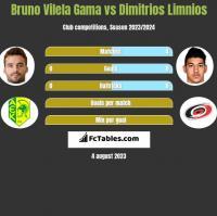 Bruno Vilela Gama vs Dimitrios Limnios h2h player stats