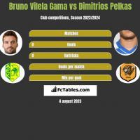 Bruno Vilela Gama vs Dimitrios Pelkas h2h player stats