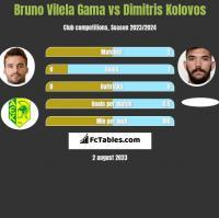 Bruno Vilela Gama vs Dimitris Kolovos h2h player stats