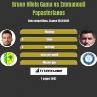 Bruno Vilela Gama vs Emmanouil Papasterianos h2h player stats