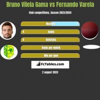 Bruno Vilela Gama vs Fernando Varela h2h player stats