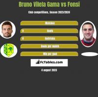 Bruno Vilela Gama vs Fonsi h2h player stats