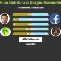 Bruno Vilela Gama vs Georgios Giakoumakis h2h player stats