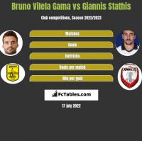 Bruno Vilela Gama vs Giannis Stathis h2h player stats