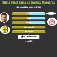Bruno Vilela Gama vs Giorgos Masouras h2h player stats