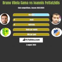 Bruno Vilela Gama vs Ioannis Fetfatzidis h2h player stats