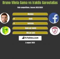 Bruno Vilela Gama vs Iraklis Garoufalias h2h player stats