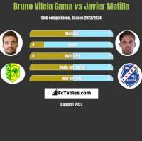 Bruno Vilela Gama vs Javier Matilla h2h player stats