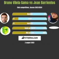 Bruno Vilela Gama vs Jean Barrientos h2h player stats
