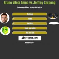 Bruno Vilela Gama vs Jeffrey Sarpong h2h player stats