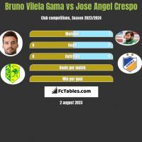 Bruno Vilela Gama vs Jose Angel Crespo h2h player stats
