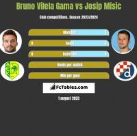 Bruno Vilela Gama vs Josip Misic h2h player stats