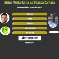 Bruno Vilela Gama vs Khassa Camara h2h player stats