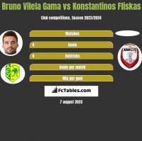 Bruno Vilela Gama vs Konstantinos Fliskas h2h player stats